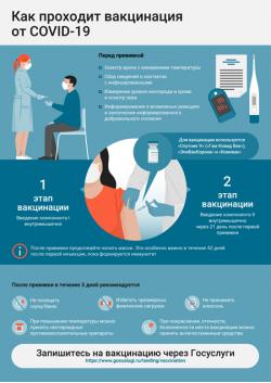 Плакат «Как проходит вакцинация от Covid-19»