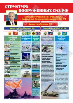 "Постер ""Структура вооруженных сил РФ"" ЮА-8"