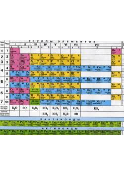 Стенд таблица Менделеева СТ-3