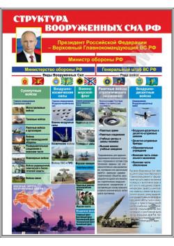 "Стенд ""Структура вооруженных сил РФ"" СТ-104"